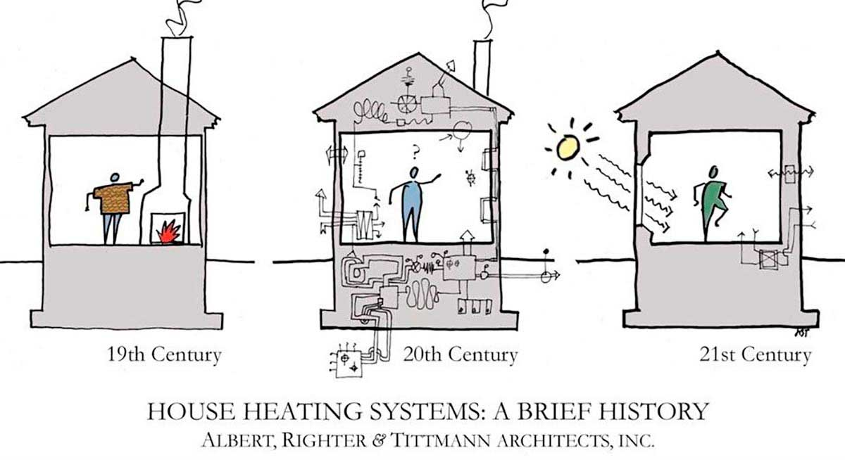 Passive-House-History
